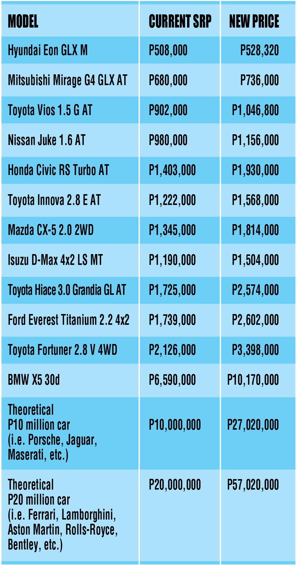 Prize of honda motorcycles philippines - Vehicles Priced From P1 1 Million To P2 1 Million Would Be Taxed At P224 000 Up From P112 000 Plus 100 Percent Up From 40 Percent Of The Amount In
