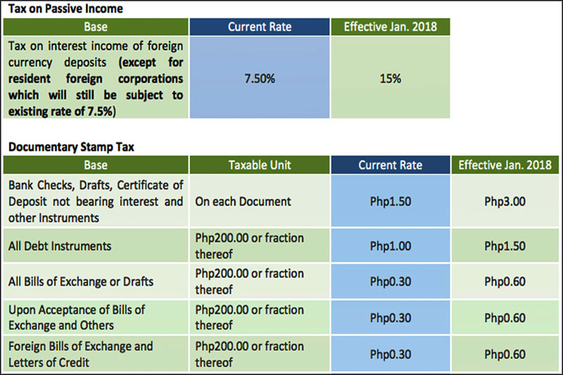 Banks Raise Fees As Train Rolls Out Philstar