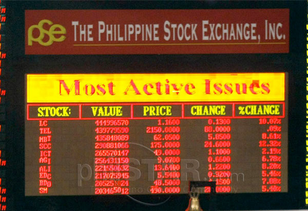 The benchmark Philippine Stock Exchange index (PSEi) gained 21.88 points, or 0.26 percent, to end at 8,365.11 while the broader All Shares index rose 5.75 points or 0.11 percent, to settle at 4,889.12. File