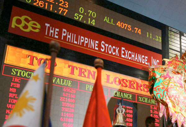 The benchmark Philippine Stock Exchange index (PSEi) eased 9.05 points or 0.11 percent to settle at 7,845.49, while the broader All Shares index gave up 2.18 points or 0.04 percent to finish at 4,661.61. STAR/File photo