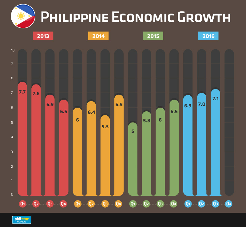 Philippine economy posts 7.1 percent growth in third quarter