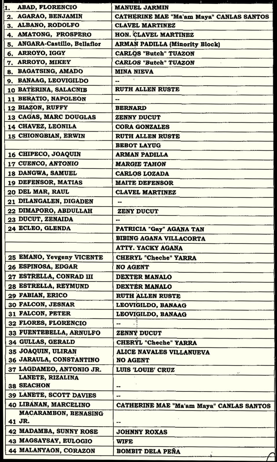 Former and incumbent members of the house of representatives listed in