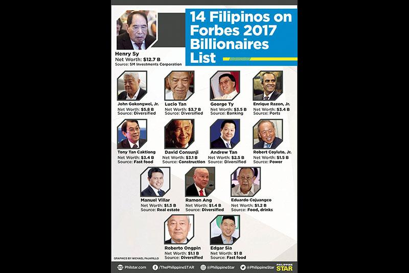 Forex billionaires list