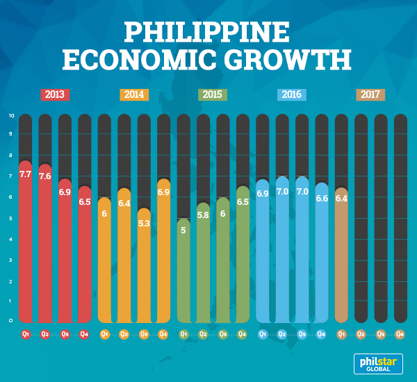 Philippine GDP slowed to 6.4 %