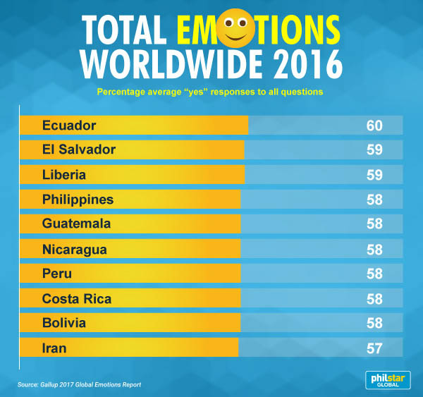 The Total Emotions Item Of Gallup Global Survey Featured Ten Questions That Make Up Surveys Positive And Negative Experiences Indices