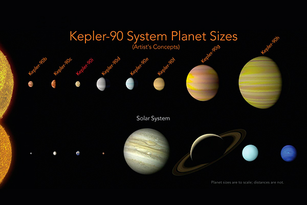 This illustration made available by NASA shows a comparison of the planets in the solar system and those orbiting the star Kepler-90. An eighth planet, Kepler-90i, has been found in the faraway solar system, matching our own in numbers. This is the only eight-planet solar system found like ours so far. Wendy Stenzel/NASA, Ames Research Center via AP