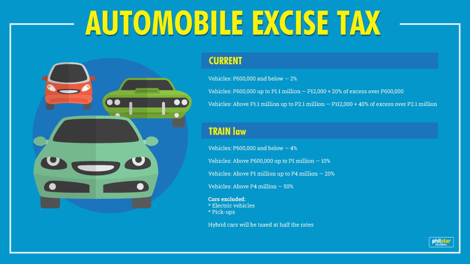 Excise Tax On Cars Philippines