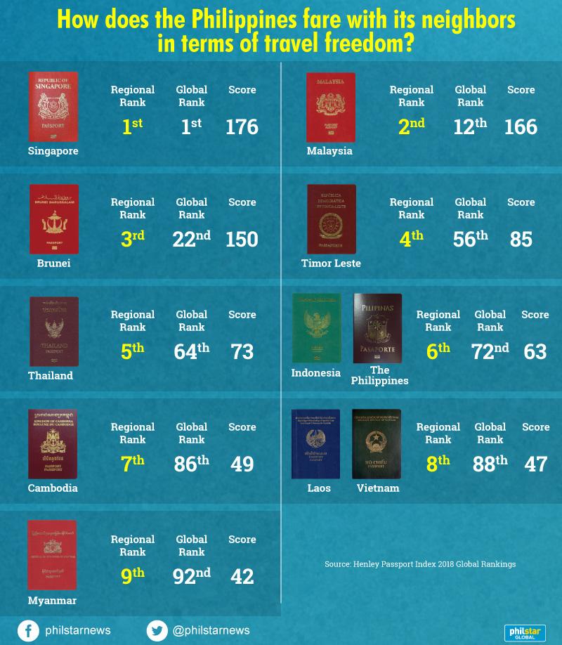 Most powerful passports: Philippines' in weaker half
