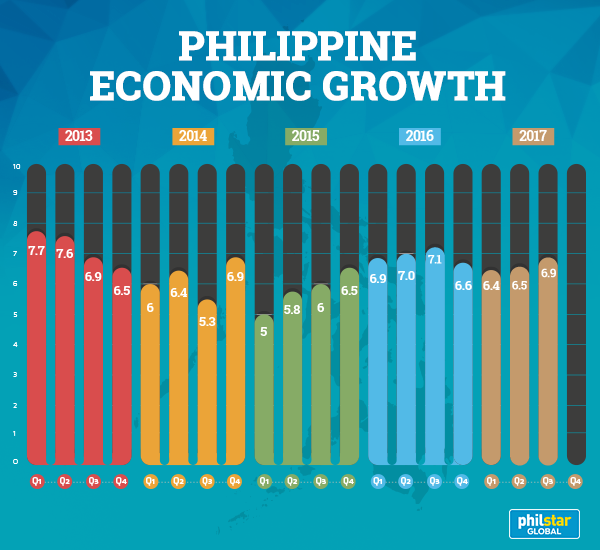 Philippine GDP Growth Improves In Q3