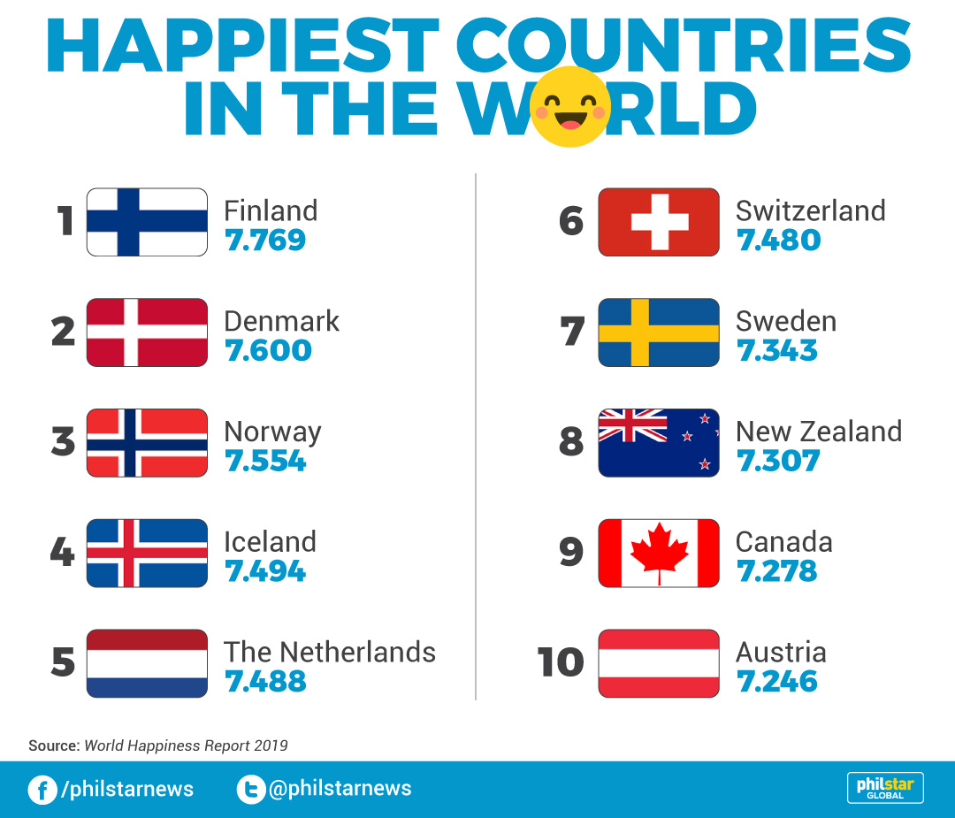 World Happiness Report 2020 List.Philippines Is The 69th Happiest Country On Earth Report