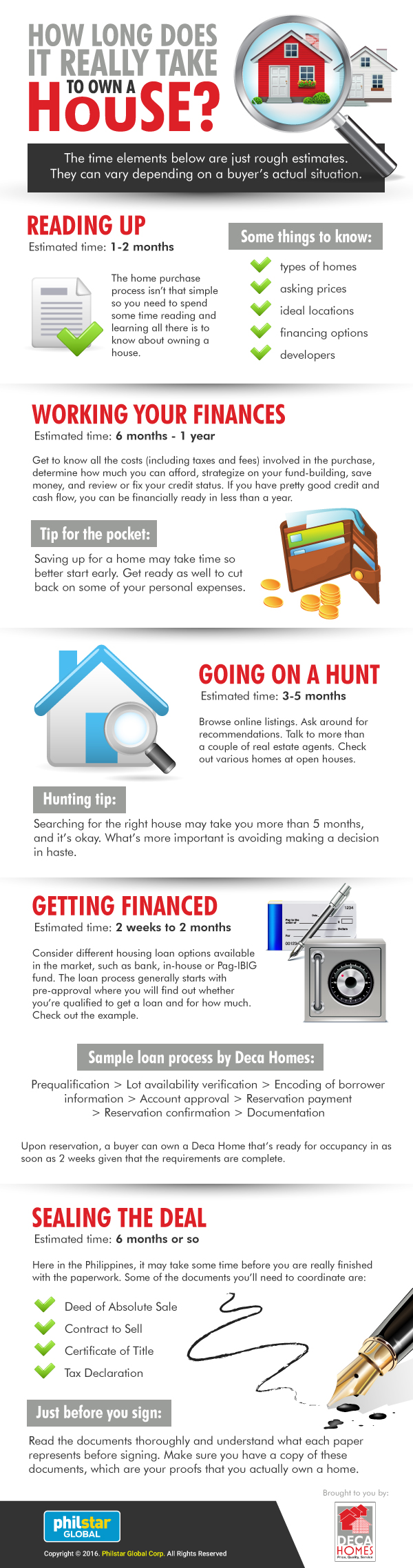 owning a home timeline infographic