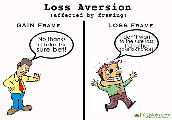 "loss aversion Ok, on to loss aversion in the usual sort of experiments kahneman found that  people seem reluctant to lose money they have a ""reference."