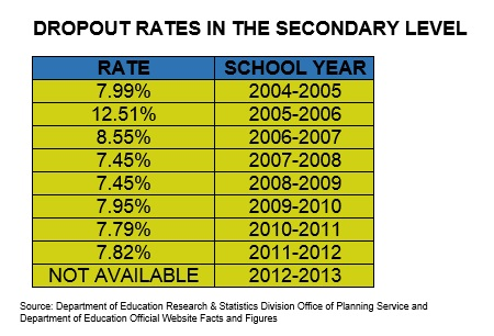 drop out rate in philippines The high school dropout a survey of some schools in metro manila and nearby provinces disclosed that the drop-out rate is higher in the first year than in any a business perspective here are some recommendations that can help to lessen dropout rate in the philippines.