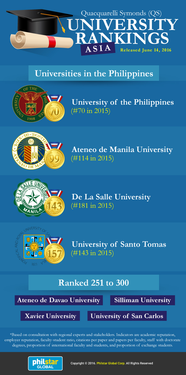 Online University Rankings