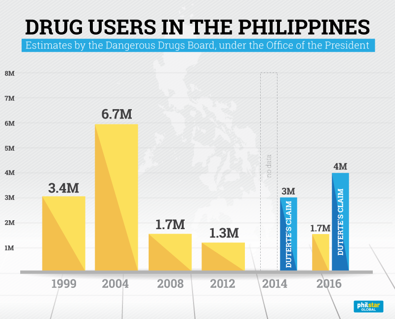 drug addiction in philippines 60,000 philippine citizens battling drug addiction turned themselves in to cops or rehabilitation since pres duterte took office in may.