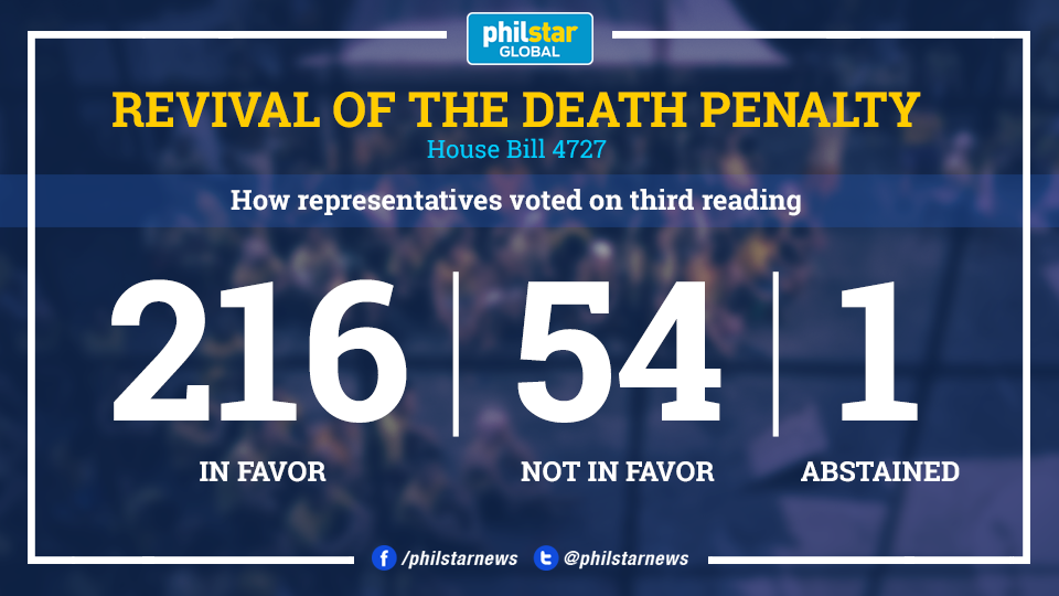 Philippine House OKs bill to restore death penalty