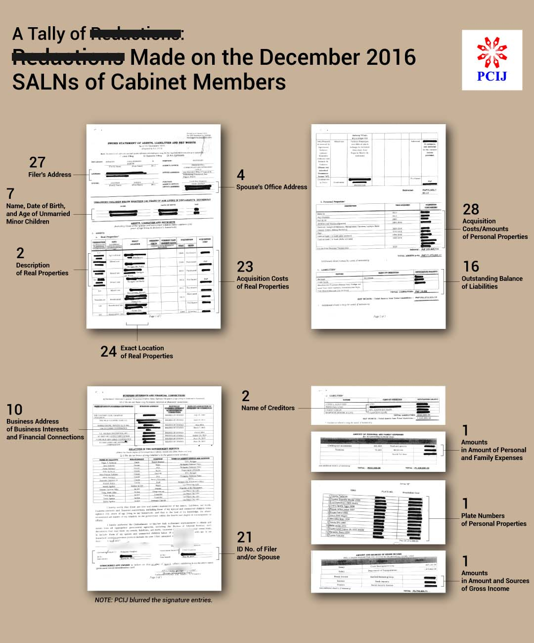 SALN to impeach CJ but Palace conceals Cabinet wealth details ...