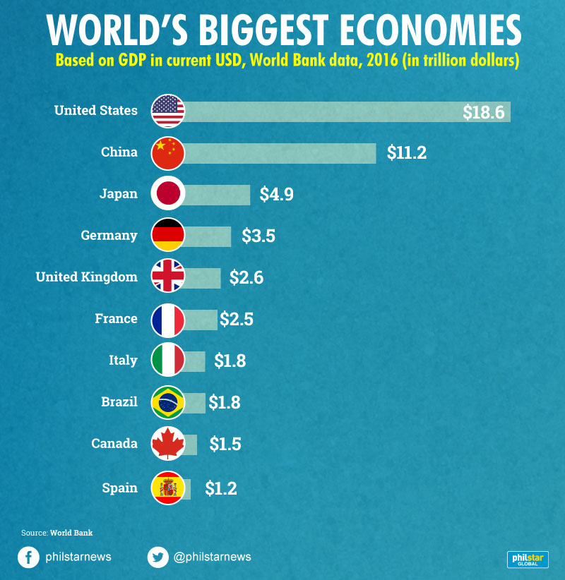 worlds second largest economy qualify - 800×822