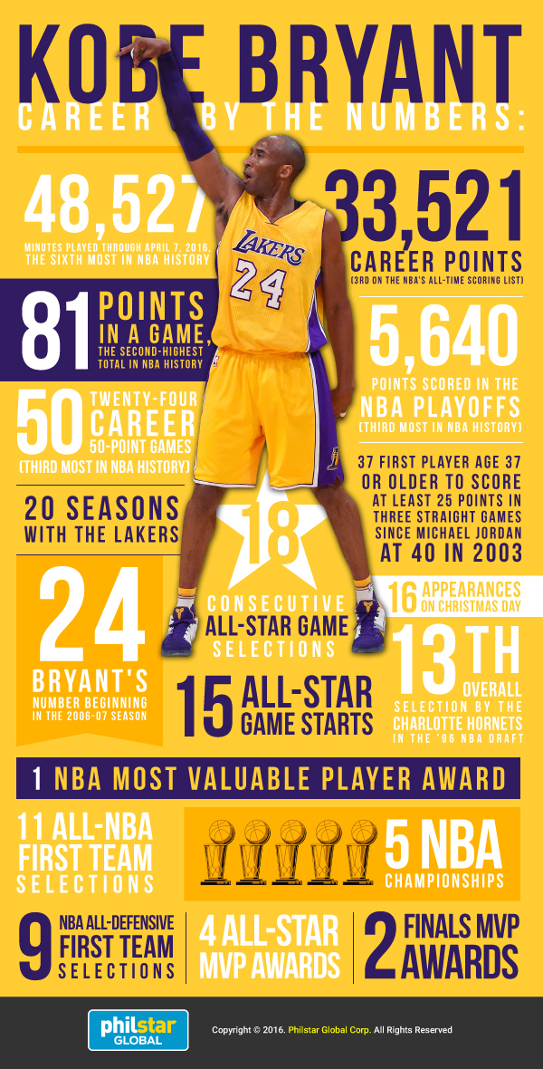 Kobe Bryant's Career By The Numbers | Philstar.com