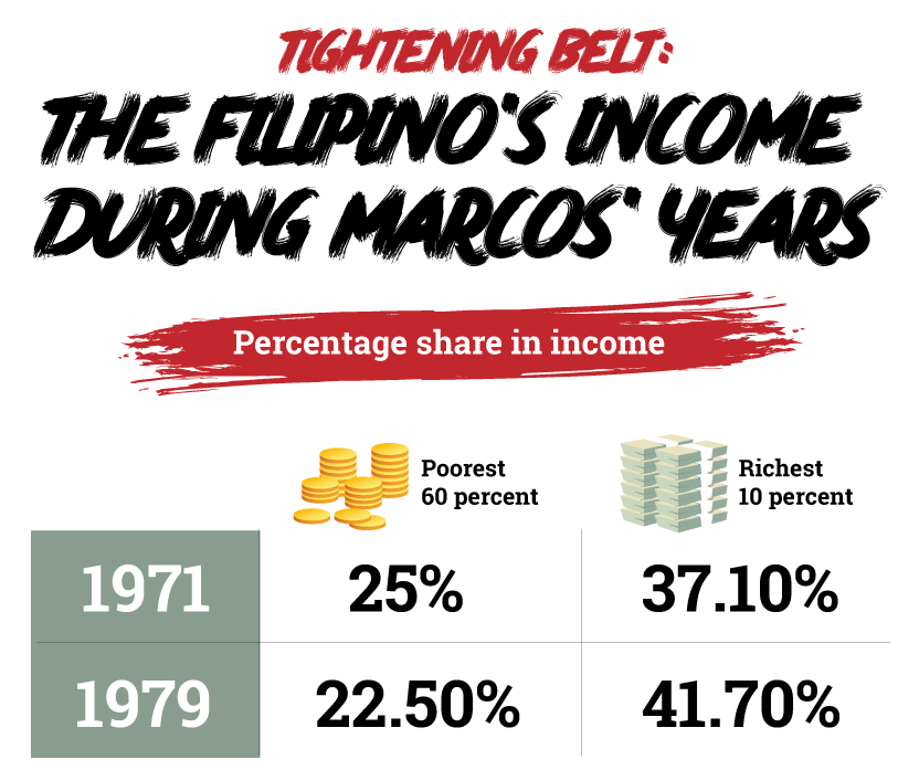 The Economy under Marcos