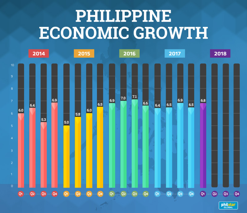 the philippine economy Note: 1) the information regarding philippines on this page is re-published from the 2018 world fact book of the united states central intelligence agency no claims are made regarding the accuracy of philippines economy 2018 information contained here.