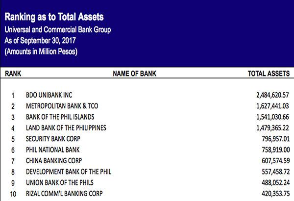 BDO, Metrobank, BPI remain on top in 2017