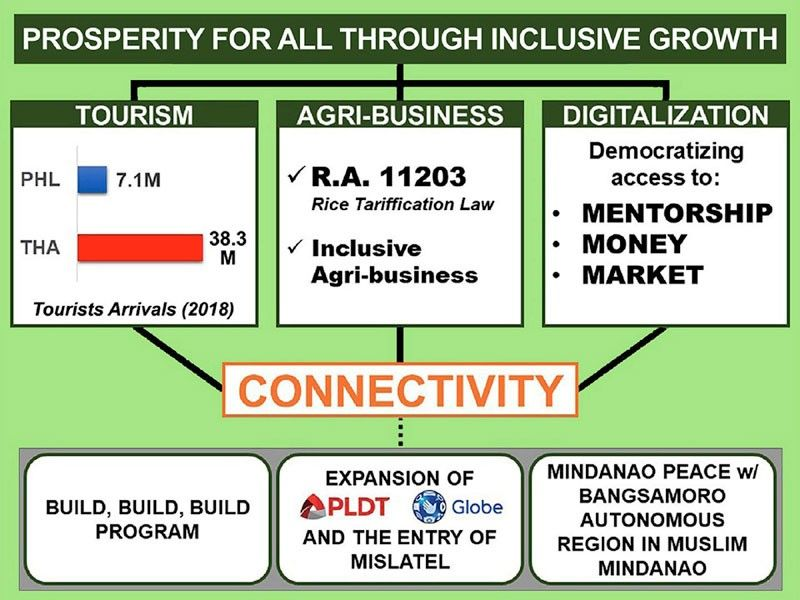 Pillars for greater inclusive growth