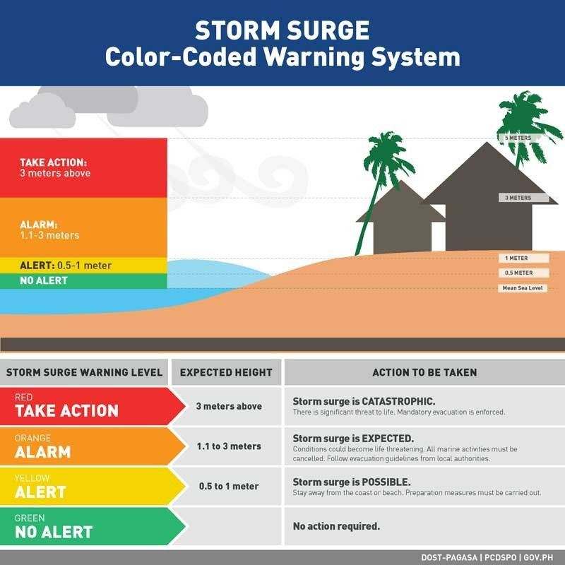PAGASA warns of storm surge due to �Rolly�