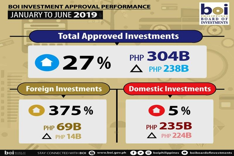 BOI project approvals up 27.7% to P304 B